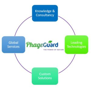PhageGuard Services overview
